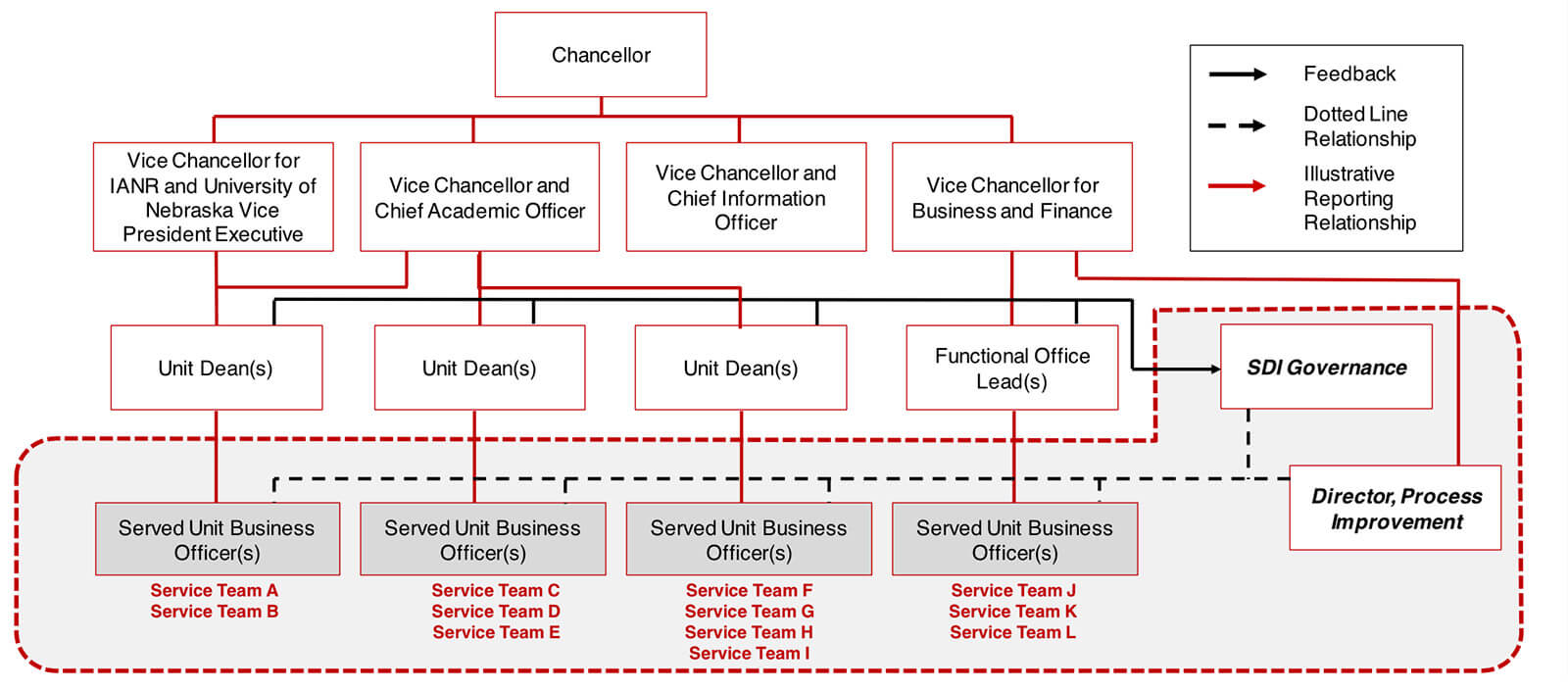 Service Delivery Design graph